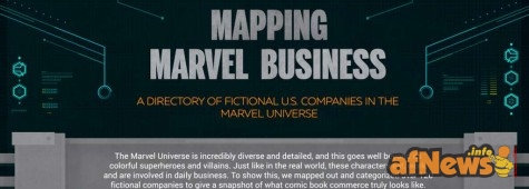 Marvel Comics Infographic Map